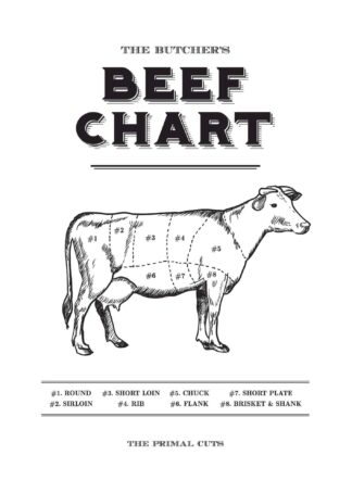 Beef primal cuts chart poster